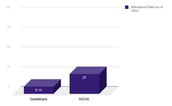 Although ASB loses money, MCHS maintains a higher attendance rate at dances than other schools do.