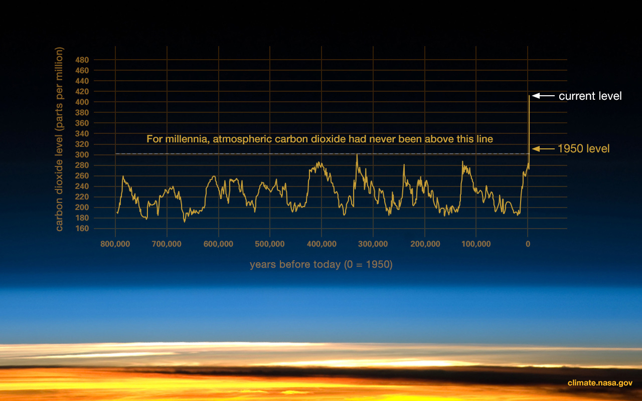 Evidence+for+climate+change+according+to+NASA+website.