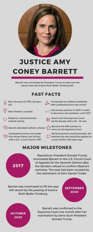 This infographic provides important details about Judge Barrett's life, education and career.